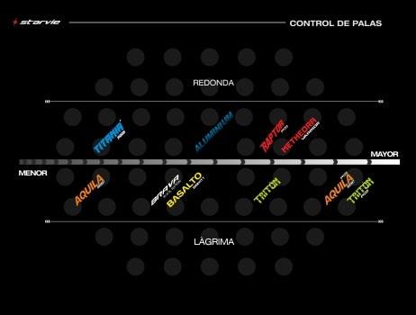 control_de_palas-starvie