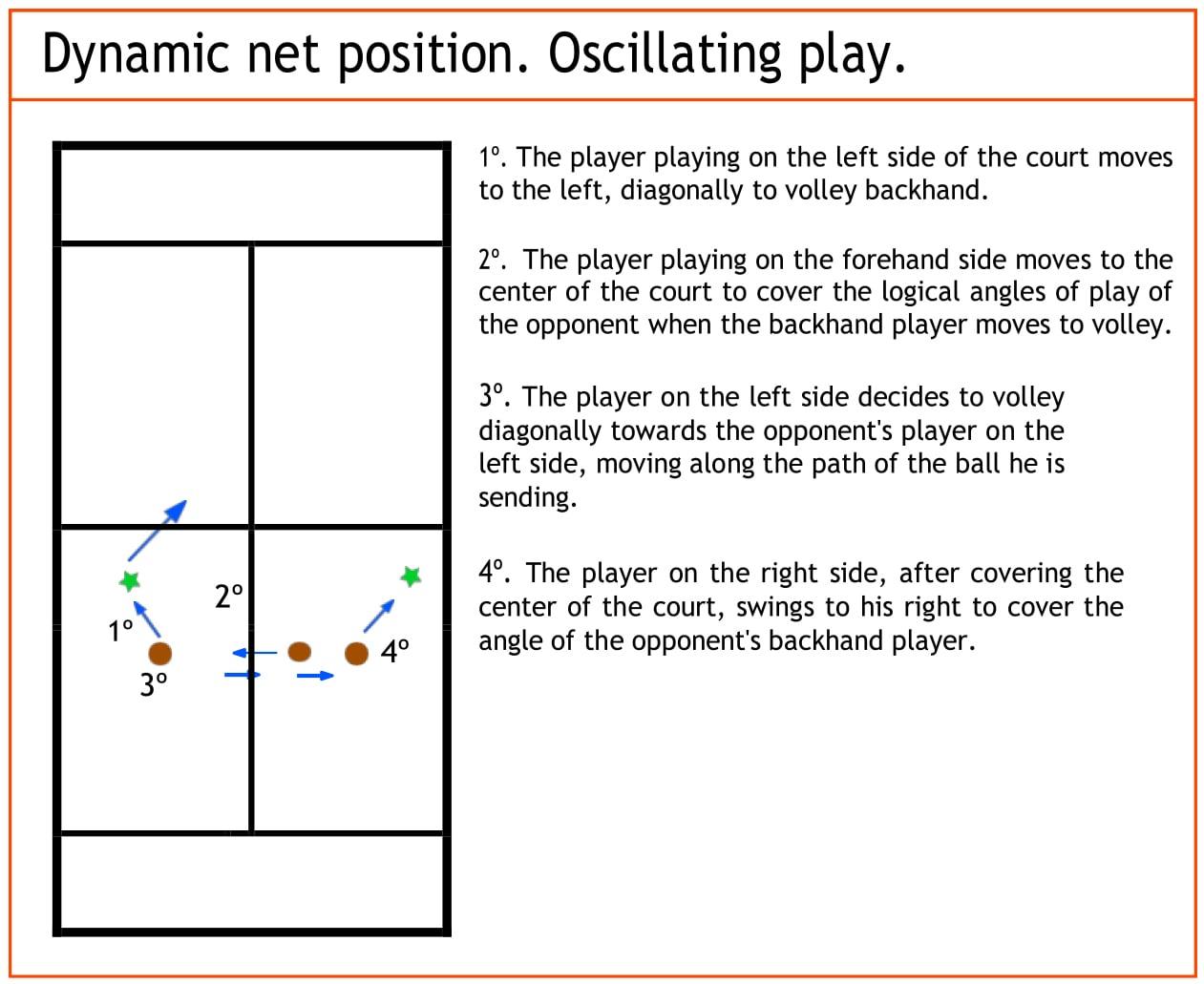 dynamic-net-position.-oscillating-play