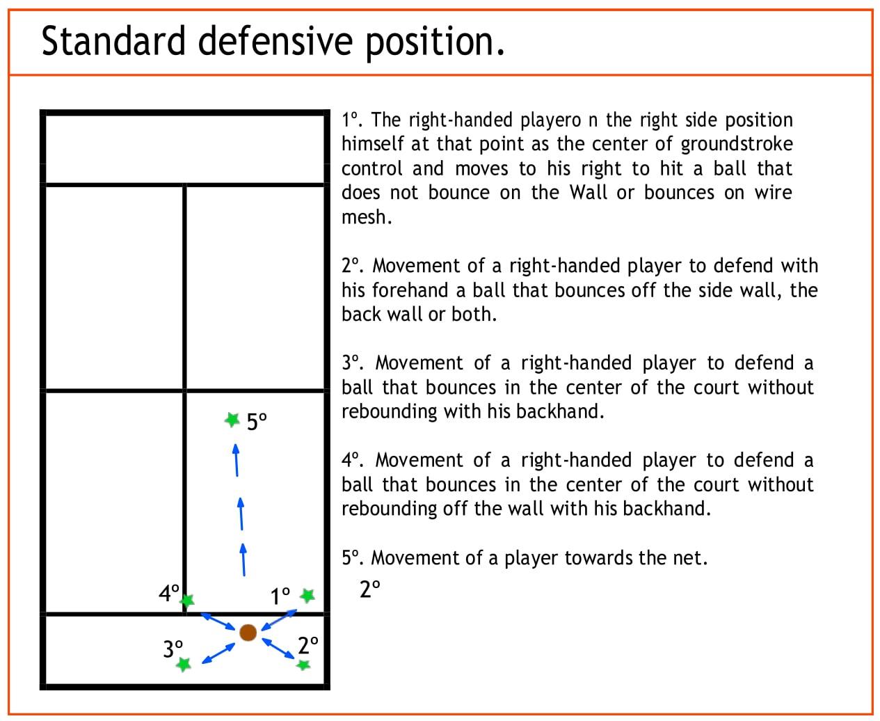 standard-defensive-position