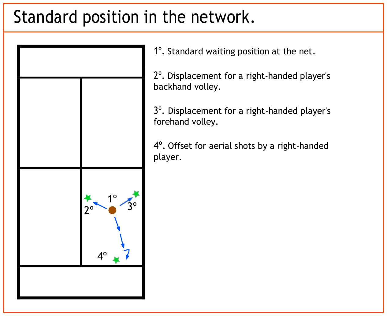 standard-position-in-the-network